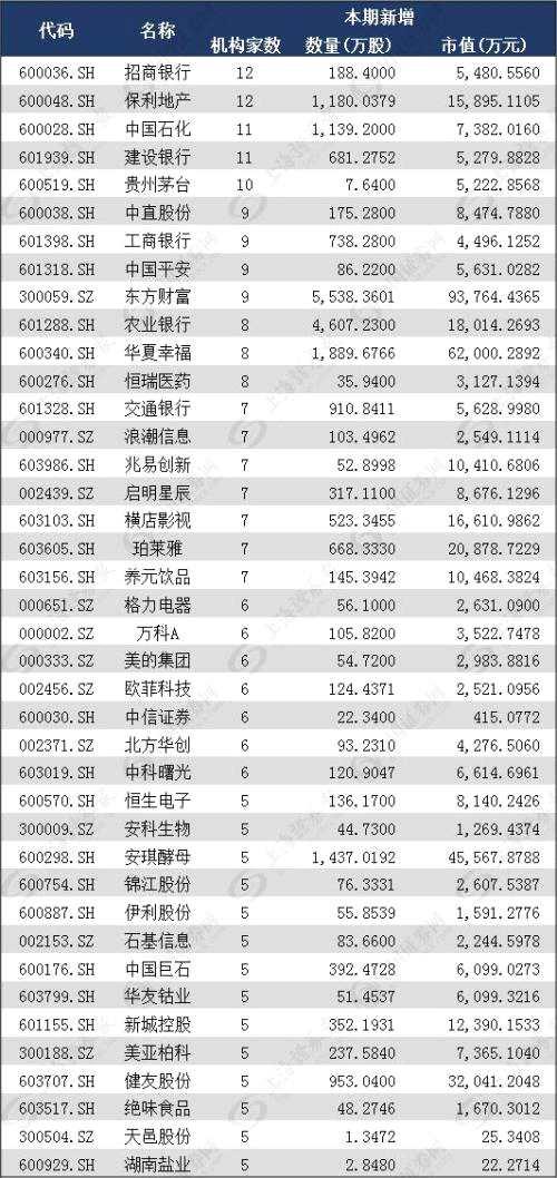 五大主力重仓股浮现 5只个股被10家以上机构同时增持