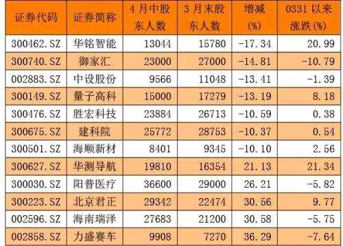 最近半月7股筹码大幅集中 10股获资金持续吸筹(名单)