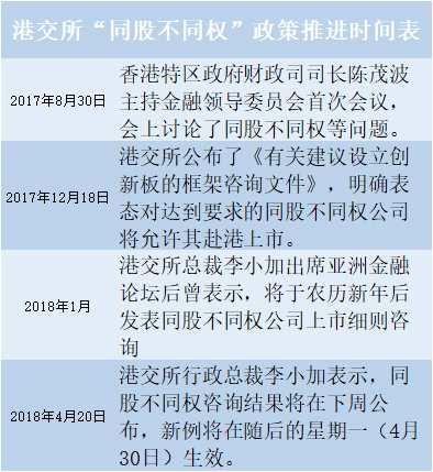"""港交所""""同股不同权""""新政最快月底施行"""