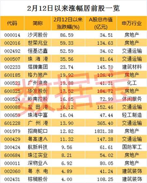 32家券商半年内密集调研18只粤港澳大湾区概念股