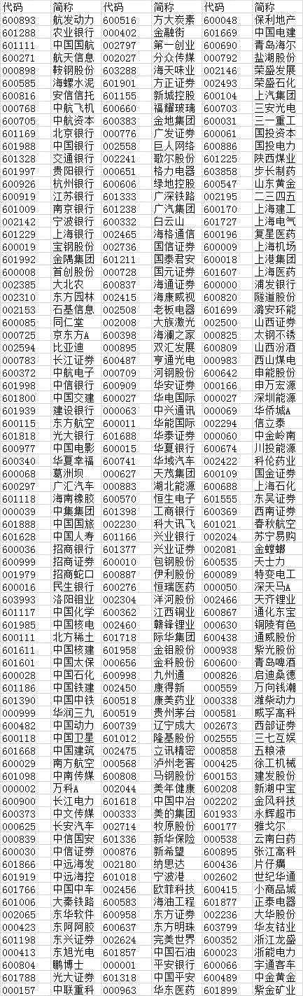 234股纳入MSCI 今年外资买入已超1000亿