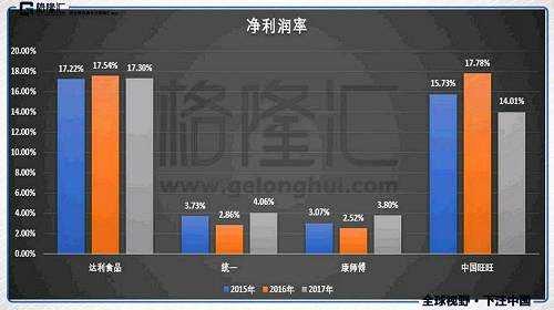 (数据来源:WIND,备注:中国旺旺17年的净利润是其上半年的数据)