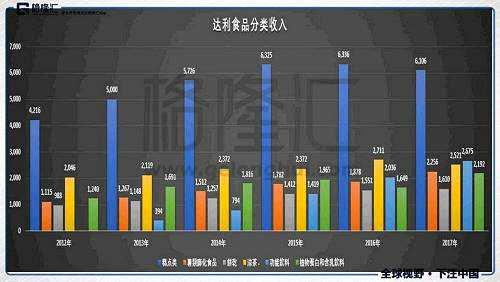 (数据来源:公司年报)