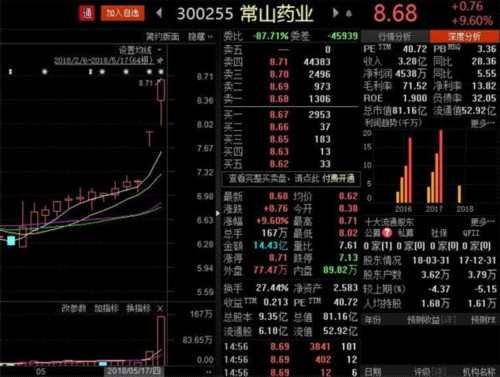 """""""伟哥""""概念股常山药业董事长等四股东高位减持超1000万股 套现逾8700万!"""