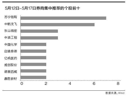 敲定具备业绩优势的个股 苏宁易购等10股被机构推荐