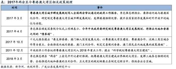 广发策略戴康:粤港澳大湾区规划将出台 四大产业链受益