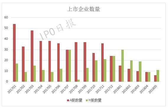 今年香港成IPO最热市场之一 远超A股