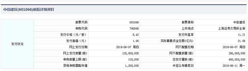 中信建投申购指南 顶格申购需120万元