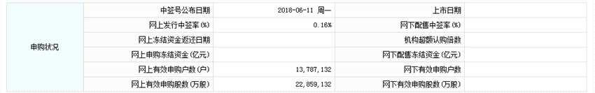 中信建投网上发行最终中签率为0.15748630%