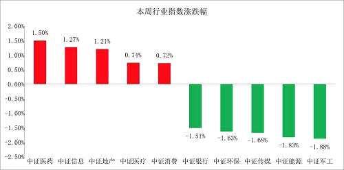 本周一到周四全球股市表现普遍较好,QDII类股票基金和我国的股票型基金均取得了不错的收益。其它避险类资产相对表现欠佳。