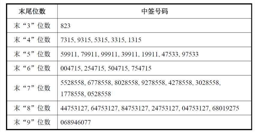 中信建投网上发行中签号出炉 共36万个