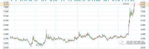 7连涨之后,阿里健康于5月29日再抛出一个重磅利好:阿里健康以将通过发行股份方式收购阿里巴巴附属公司Ali JK Nutritional Products全部股权,总对价相当于106亿港元。