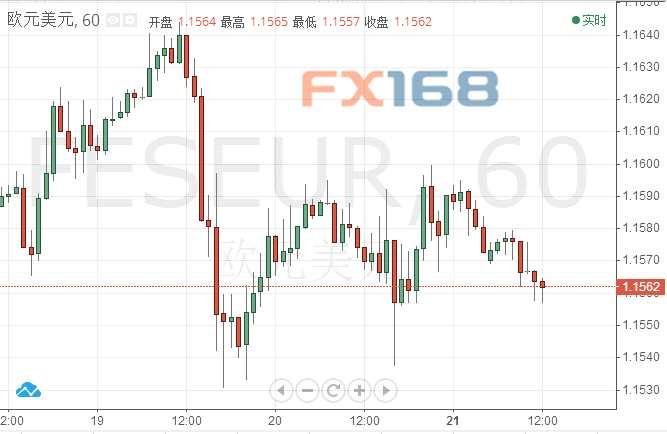欧元/美元技术分析:看跌立场不变 失守1.1550有望下探本周低位