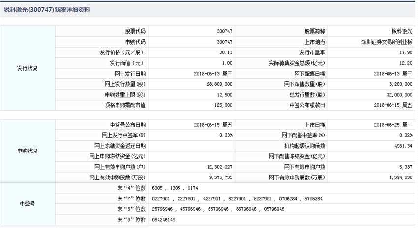 锐科激光今日上市 发行价格38.11元