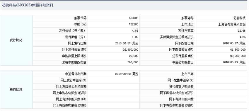 芯能科技今日申购 顶格申购需市值26万元
