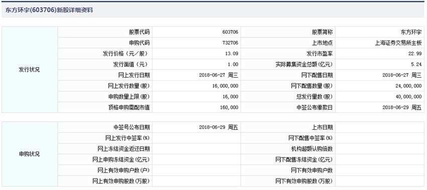 东方环宇申购指南 顶格申购需16万元