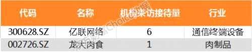 【机构调研】昨日机构调研2家公司 亿联网络最受欢迎