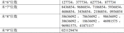长飞光纤网上发行中签号出炉 共68212个