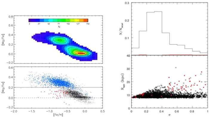 左图样本恒星[Mg/Fe]-[Fe/H]分布,蓝色圆点代表普通厚盘恒星,红色圆点代表厚盘中的低镁恒星。右图为样本中厚盘恒星轨道的极大银心距-偏心率分布,红色圆点