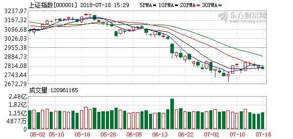 湘财证券:市场短期变盘需求大幅增加