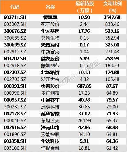 北向资金昨日增持636家公司 香飘飘加仓比例最大