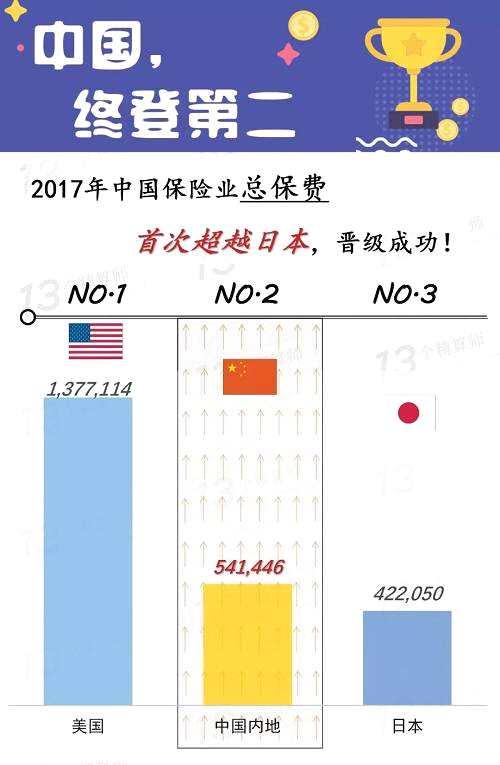 中国,终登第二!——十载保险第二大国梦圆