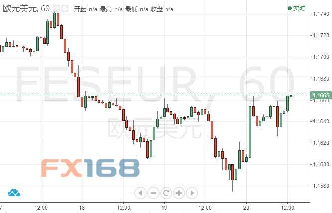 欧元/美元技术分析:投资者整体交投谨慎 进一步趋势有待观察