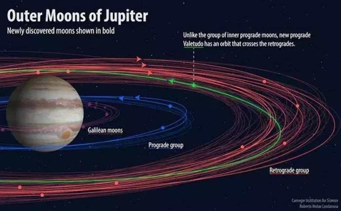 美国天文学家发现12颗木星新卫星 其中2颗