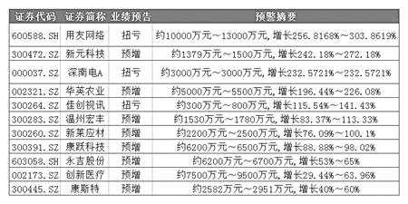 牛散持股超七成中报预喜 葛卫东上半年投资浮盈超5亿元