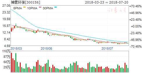神雾环保:控股股东承诺延长限售股锁定期