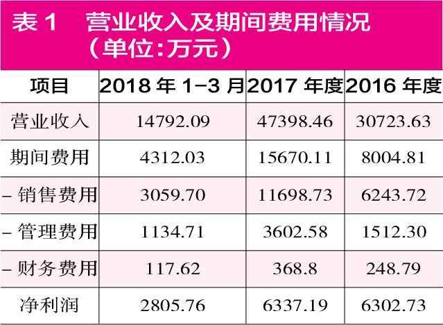 汤臣倍健海外并购疑点难消  溢价34倍拿下净资产1亿元公司
