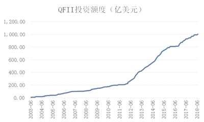 新通道助力QFII業務開展 未來改善A股追漲殺跌