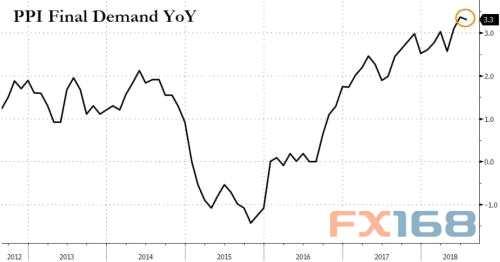 美国PPI年率走势图