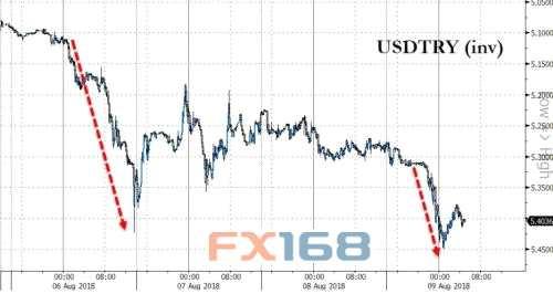 美元兑里拉走势图