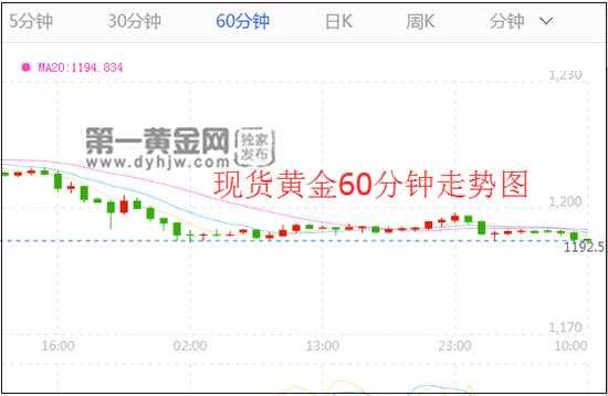 """美韩继续对朝施压 高位美元或将迎来""""绝杀""""黄金即将反弹"""