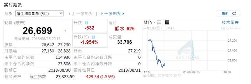 腾讯财报炸雷 美股ADR暴跌近10% 恒指期货重挫1.9%