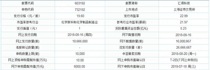 新股提示:汇得科技明日申购 顶格需配市值10万