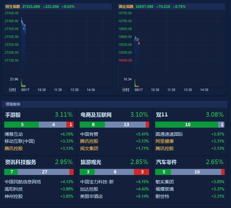 港股高开1% 科技股内房股领涨