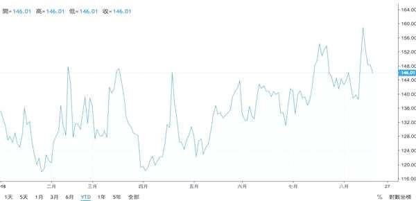 黑天鹅指数与恐慌指数反向而行 法人和大户危机意识升温
