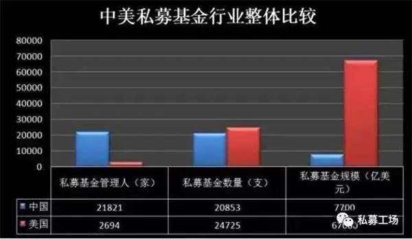 中美私募基金对比分析(下篇):美国私募基金管理规模领先中国7倍 达85万亿!