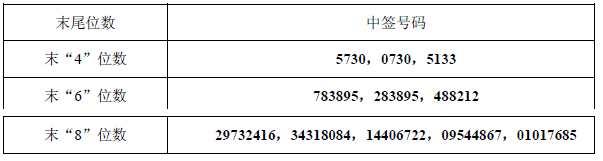 8月31日新股提示:中铝国际上市 永新光学公布中签号可缴款 雅运股份公布中签率