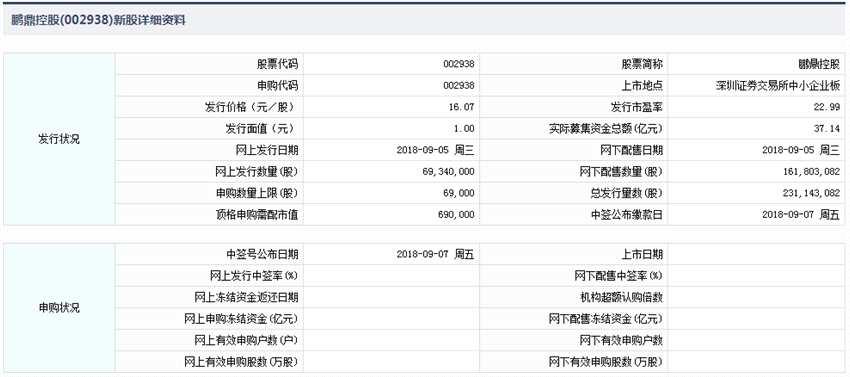 9月5日新股提示:鹏鼎控股今日申购