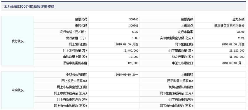 9月6日新股提示:金力永磁、丰山集团今日申购 鹏鼎控股公布中签率