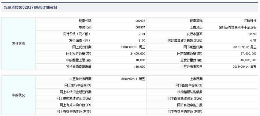 12日:兴瑞科技、长沙银行申购 雅运股份上市