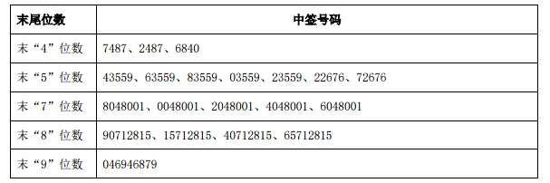 9月14日新股提示:兴瑞科技、长沙银行缴款 顶固集创公布中签率