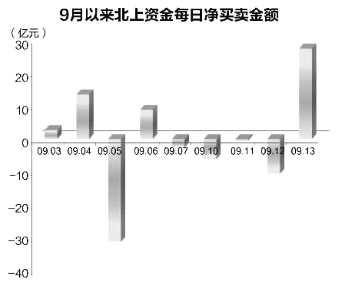"""單日凈買入27.4億元 9月北上資金凈流入""""轉正"""""""