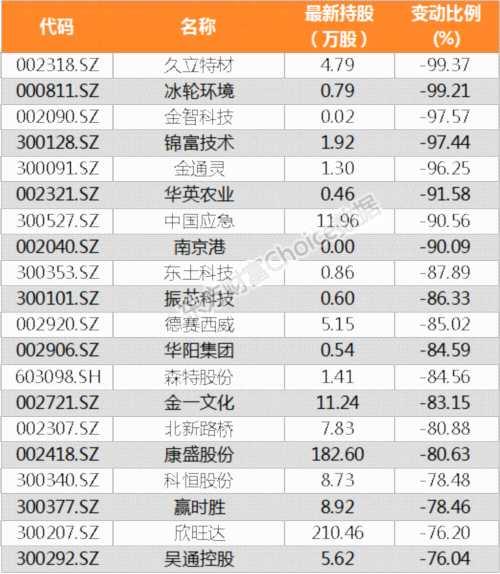 【陆港通】北向资金上周增持785家公司 宏达电子加仓比例最大(附名单)