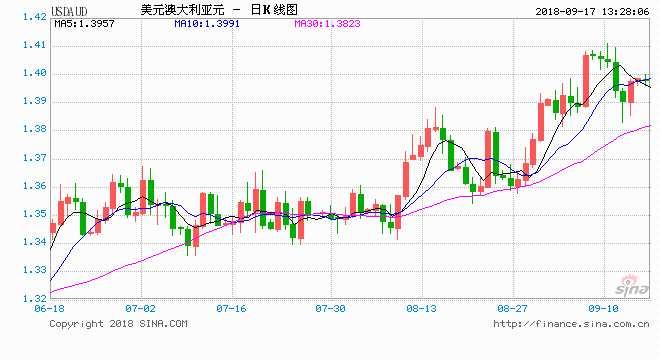 西太平洋银行:澳元/美元正下跌逼近0.70