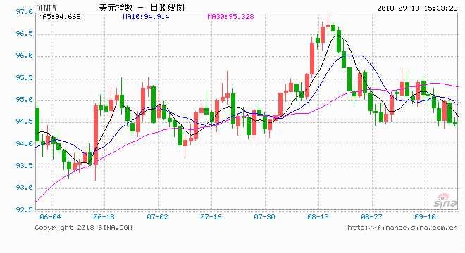 艾拓思:市場靜待貿易戰新消息 風險偏好下降美元承壓