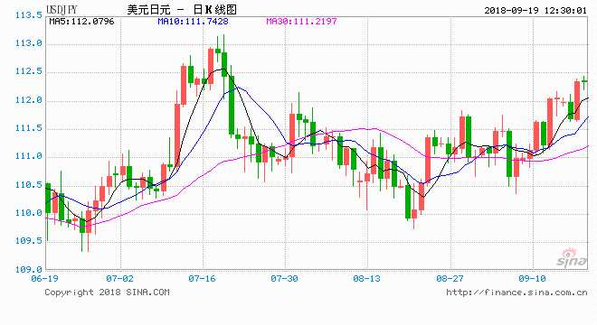 興業投資:美元對新關稅無動于衷 股市上行打壓日元